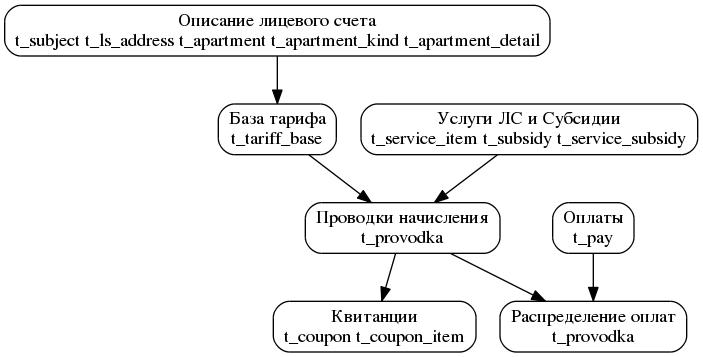 Общая схема расчета