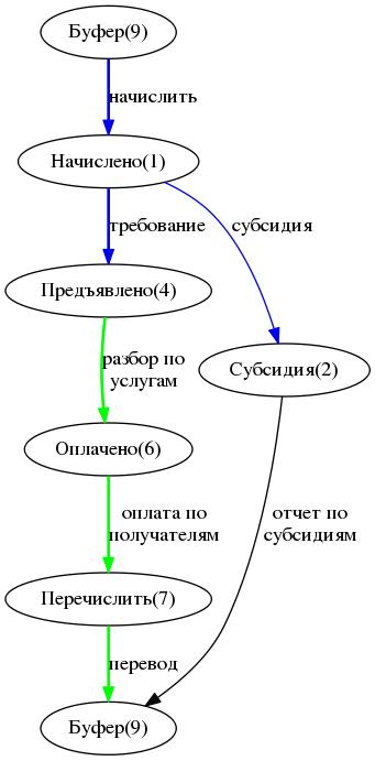 Схема проводок